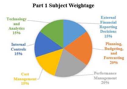 CMA - Part 1 Subject Weightage