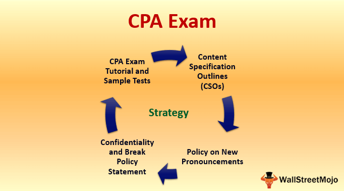 cpa pass rates 2020
