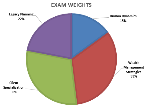 CPWA Certification EXAM WEIGHTS