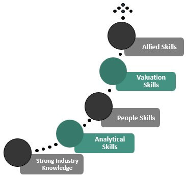 Private equity analyst Skills