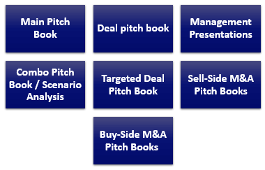 Types of Investment Banking Pitch books