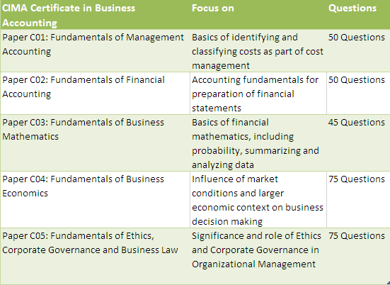 CIMA Qualification - Business Accounting