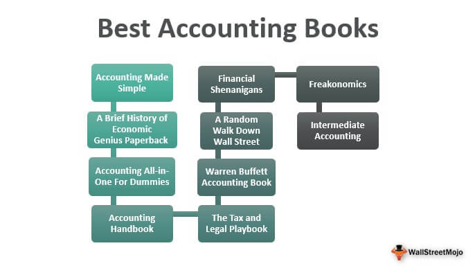 Best Accounting Books