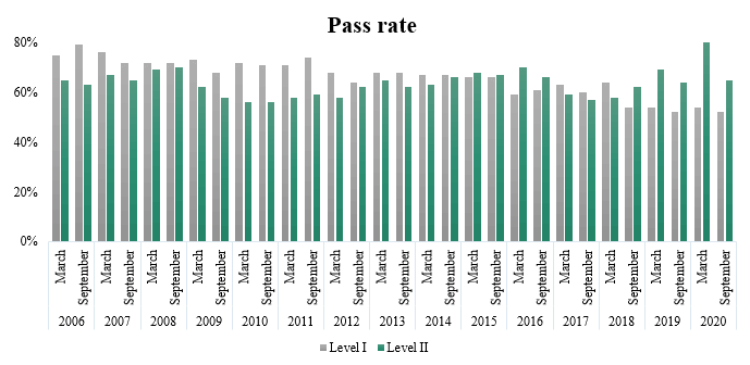 CAIA Pass percentage