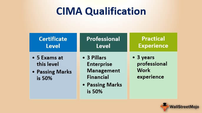 CIMA Qualifications