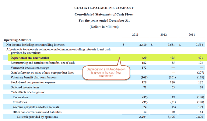 Colgate 10K - Depreciation in Cash flow statements