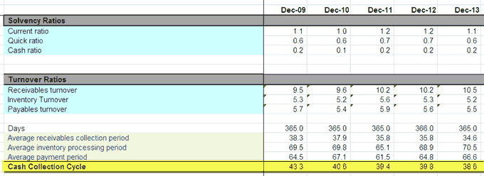 Financial Modeling in Excel (Free Training, Colgate Example)