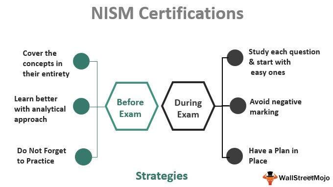 Complete Guide to NISM Certifications