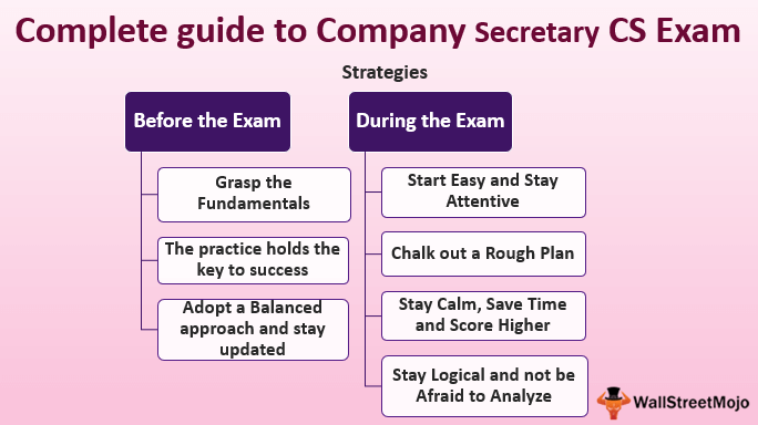 Complete guide to Company Secretary CS Exam