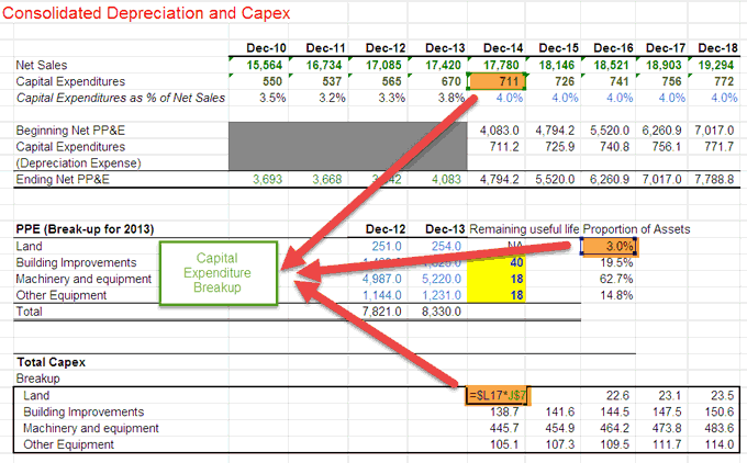 Depreciation Breakup for Future Years - Part 4a
