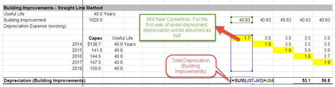 Depreciation Breakup for Future Years - Part 6