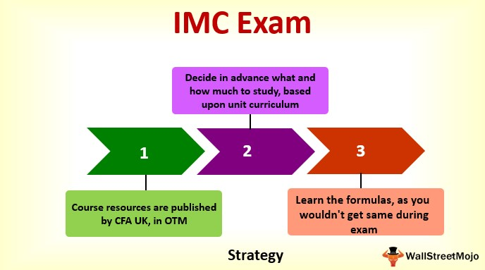 Investment Management Certificate Exam Guide