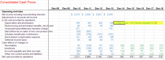 Linking Depreciation and Amortization to Cash Flows