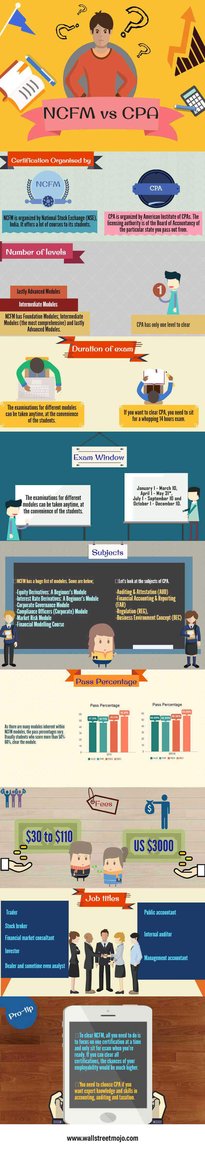 NCFM-vs-CPA-infographics