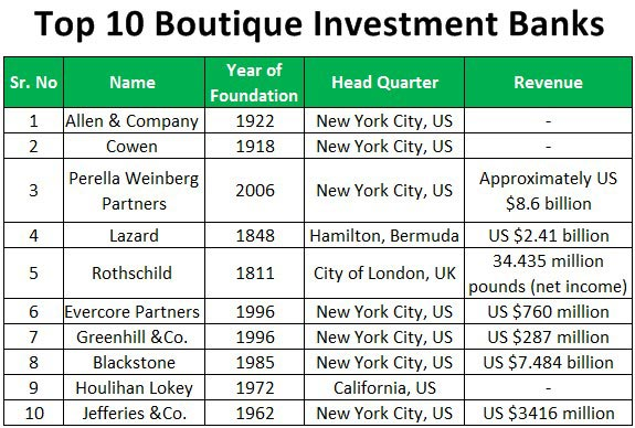 Top-10-Boutique-Investment-Banks