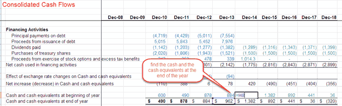 cash flow statement - cash and cash equivalents at the end of the year