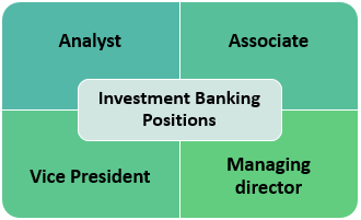 Investment Banking Positions