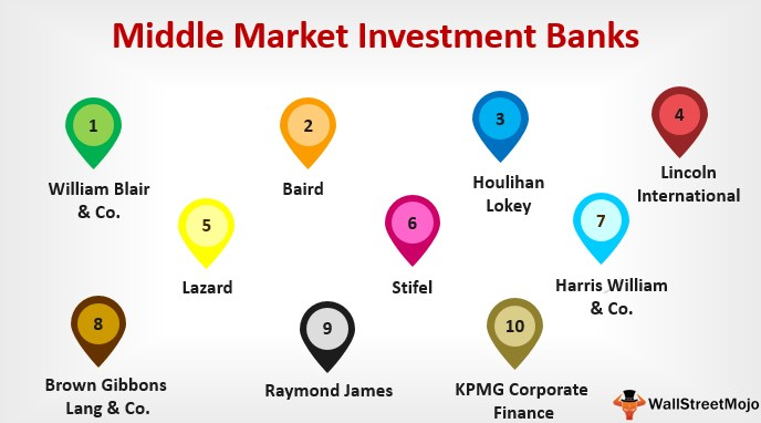 Top 10 Middle Market Investment Banks List