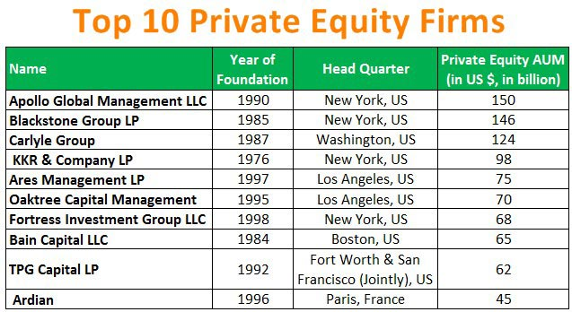 Top-10-Private-Equity-Firms