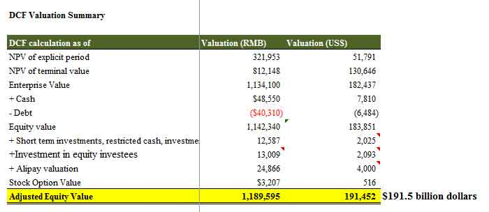 Alibaba Valuation Summary