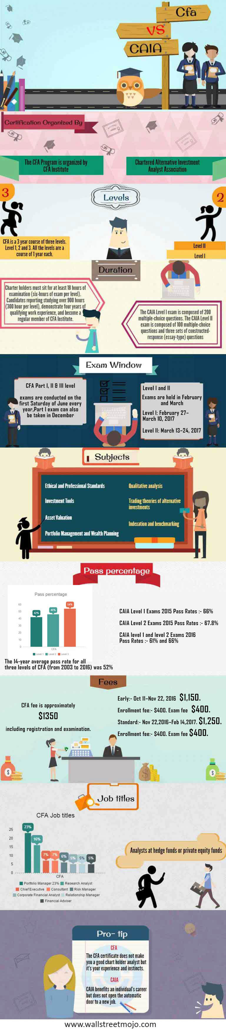 CFA-vs-CAIA-infographics