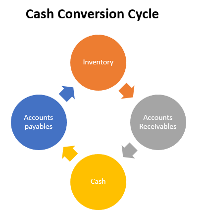 Cash Conversion cycle Ratio Analysis 1