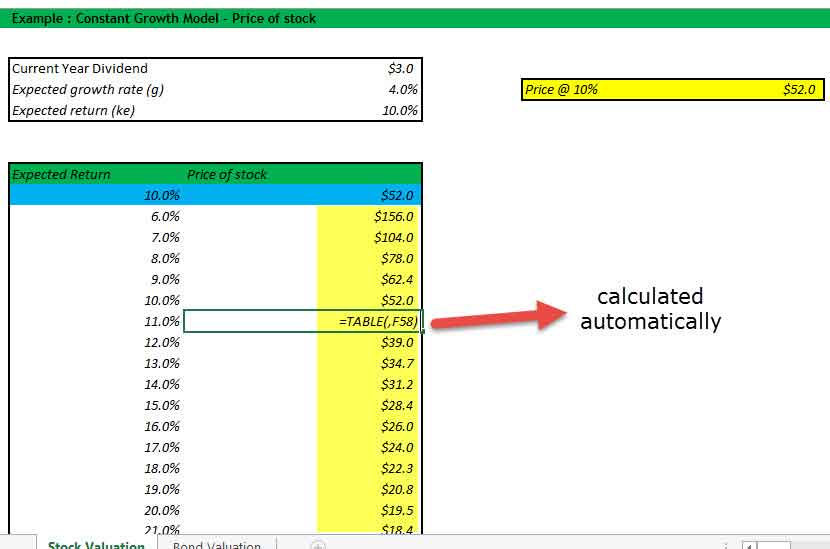 DDM - Senstivity Analysis in Excel - Part 4