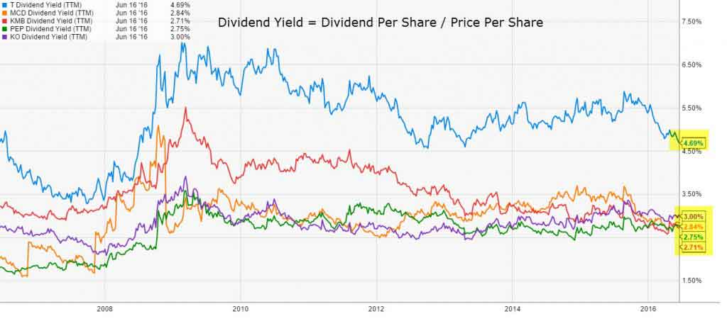 Dividend Yield Chart