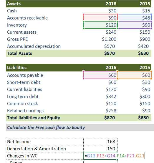 FCFE - Changes in Working Capital