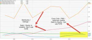 FCFE – Calculate Free Cash Flow to Equity (Formula, Example)