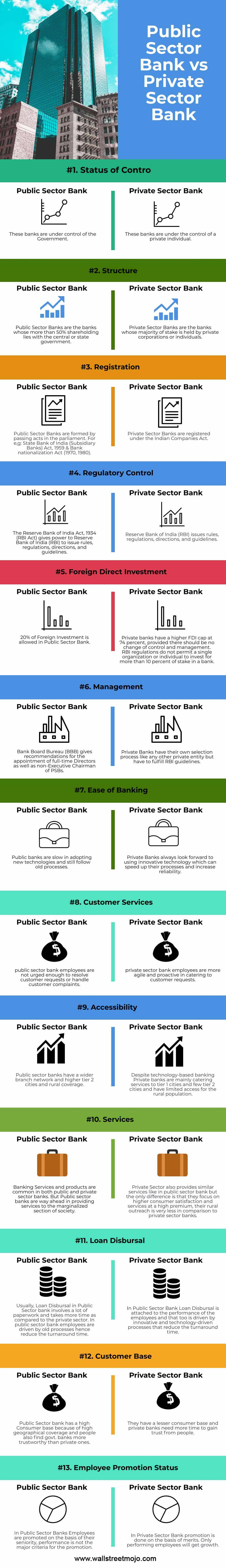 Public-Sector-Bank-vs-Private-Sector-Bank-info