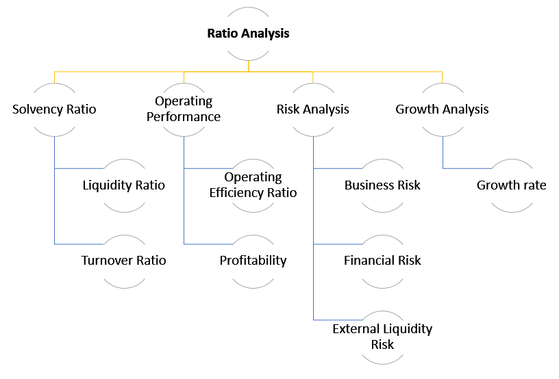 Ratio Analysis Framework 2