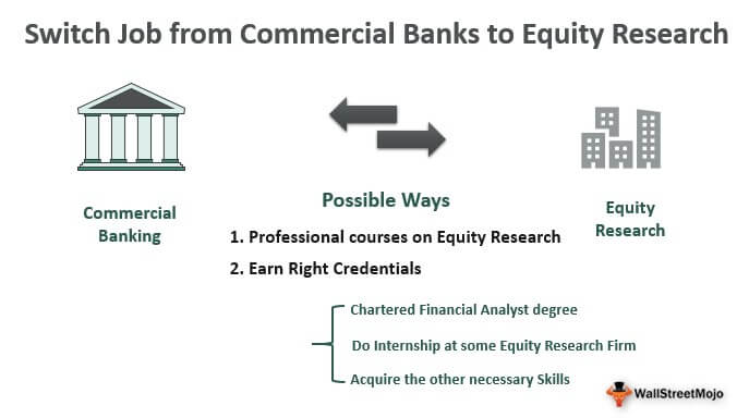 Switch job from commercial bank to Equity research