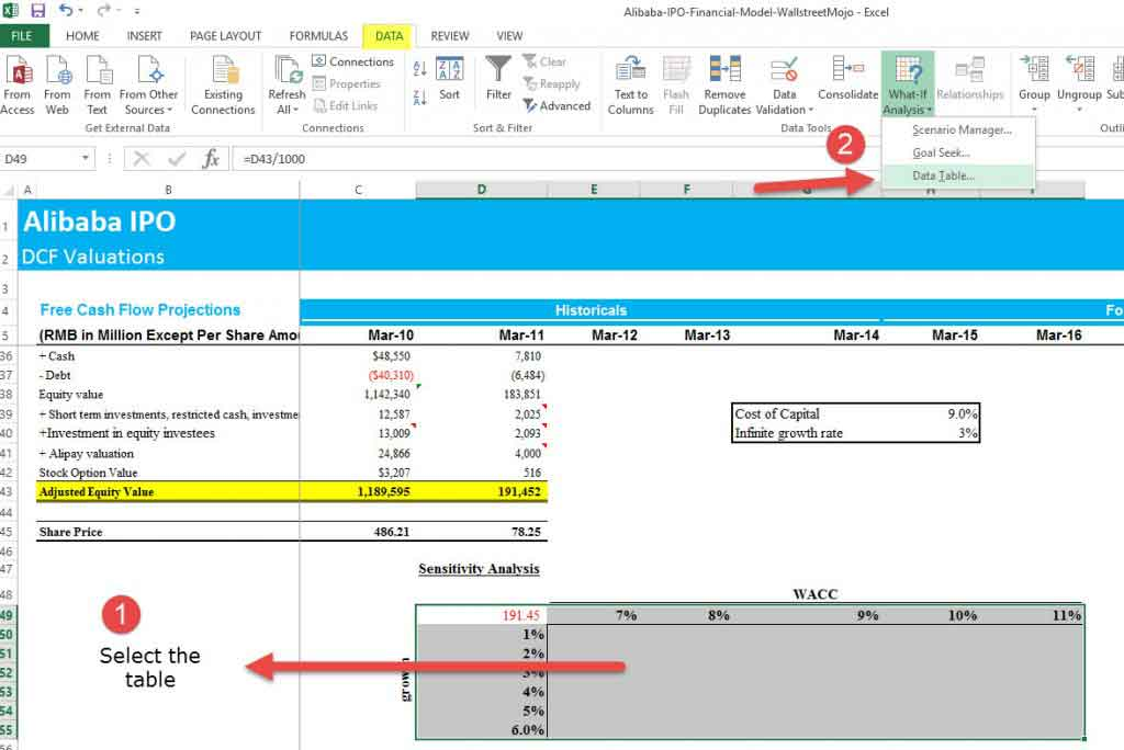 Two Dimensional Data Table - Sensitivity Analysis in excel