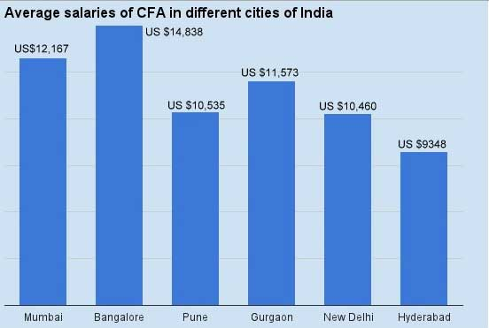 Average salary in Indian Cities