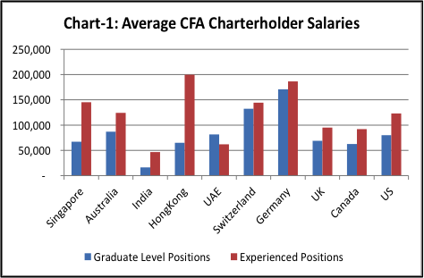 CFA salary - Average salaries