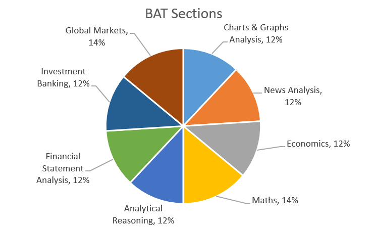 Bloomberg Apude Test Bat Sections