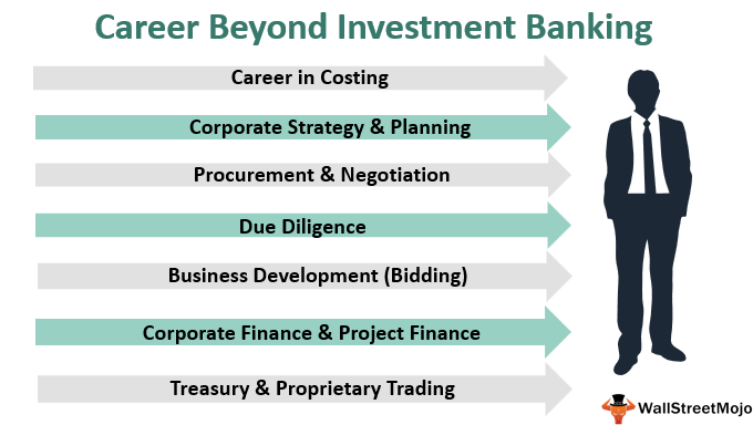 Career Beyond Investment Banking