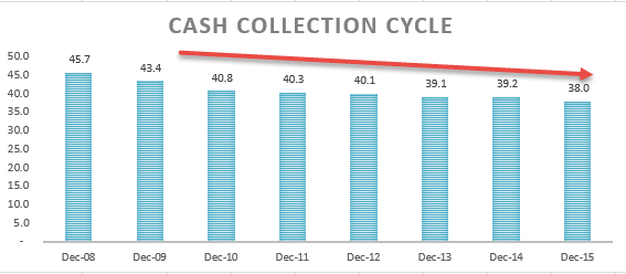 Cash Conversion cycle Ratio Analysis - Colgate