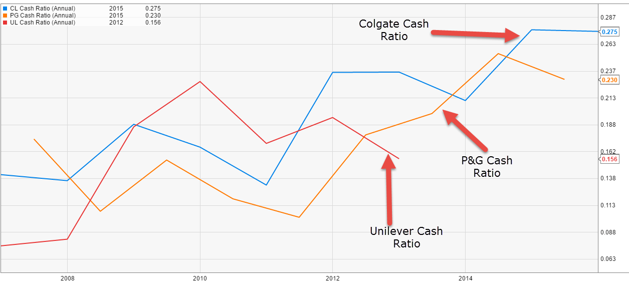Cash Ratio - Colgate vs PG vs Unilver