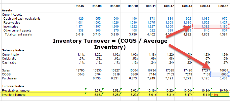 Colgate Inventory Turnover Ratio