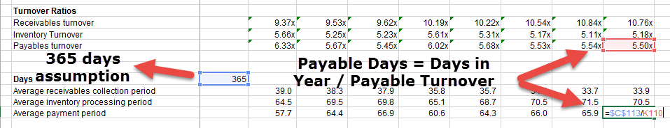 Colgate - Payable Days