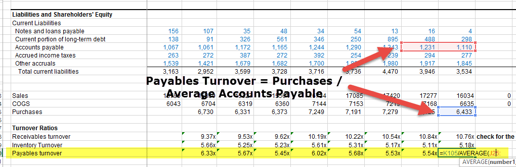 Colgate Payables Turnover