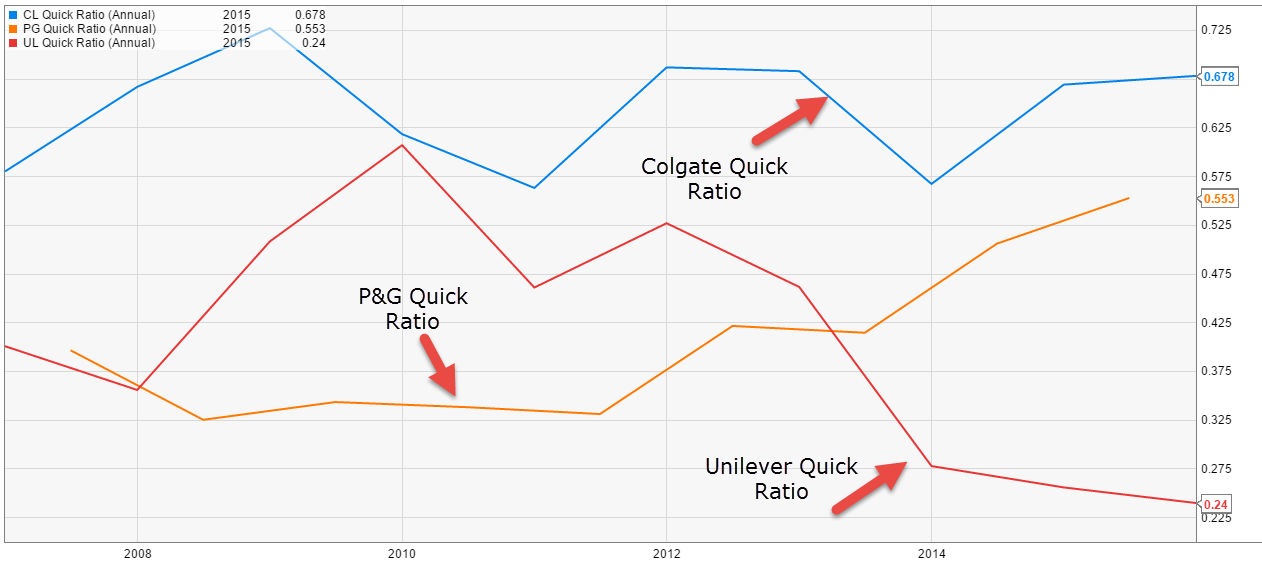 Colgate Quick Ratio vs PG vs Unilver v1