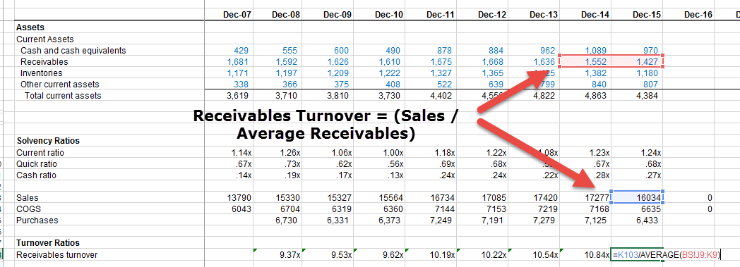 accounts receivables turnover ratio formula calculator excel