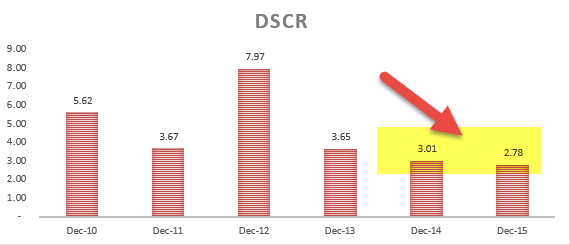 DSCR calculations - Colgate Ratio Analysis