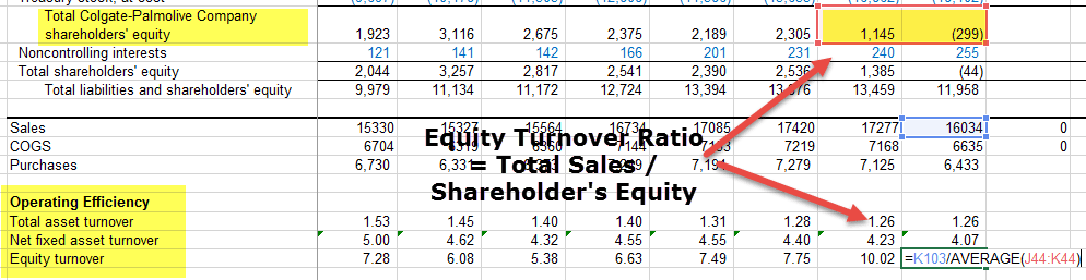 Equity Turnover Ratio - Colgate 1