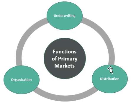 Functions of Primary MArkets