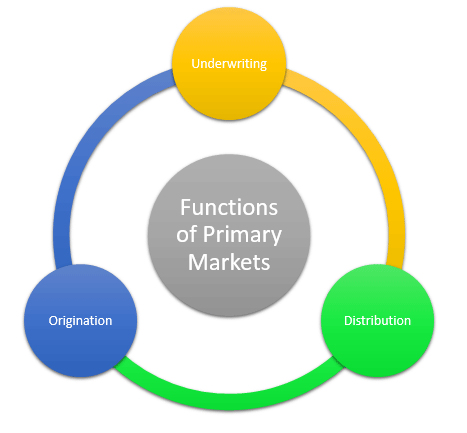 Primary Market A Complete Beginners Guide - Primary market