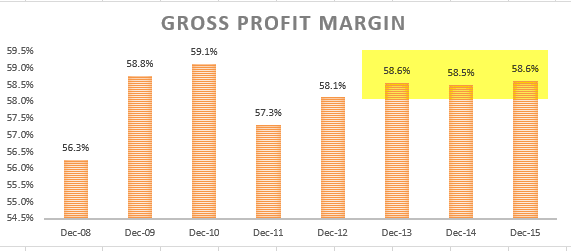 Gross Profit margin - Ratio Analysis colgate